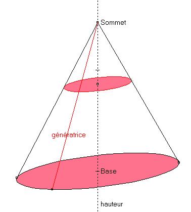 Geometrie Dans Lespace En Classe De Troisieme